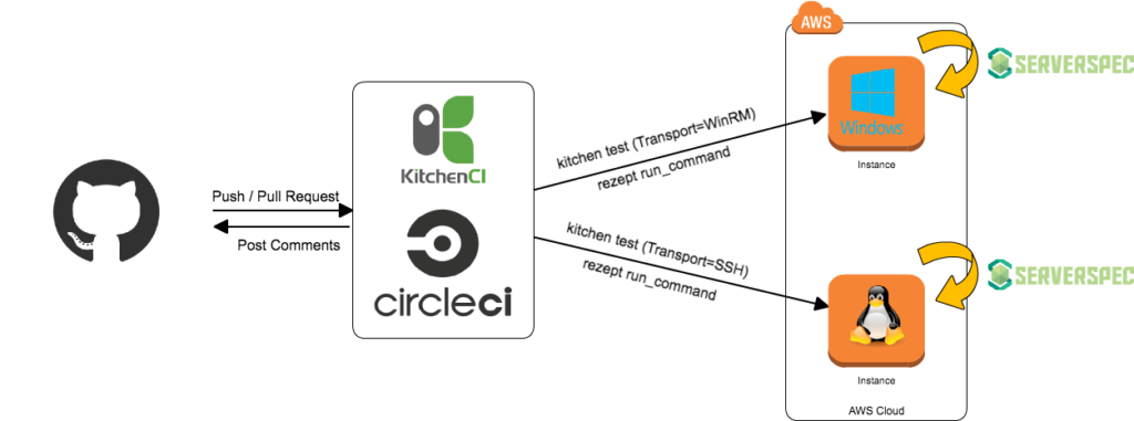 Rezept + kitchen-ec2 + Serverspec + CircleCIでSSM DocumentsをCI/CDする