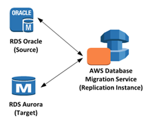 AWS Database Migration Service(DMS)入門 その1(準備編)