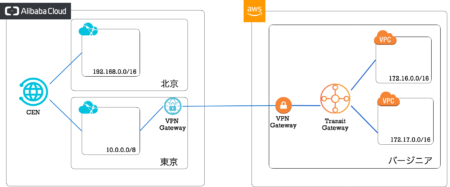 AWS Transit GatewayとAlibaba Cloud CENの接続
